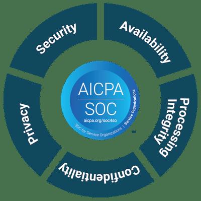 AICPA SOC Circle